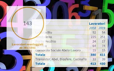 Ecco i numeri di Abele Lavoro!